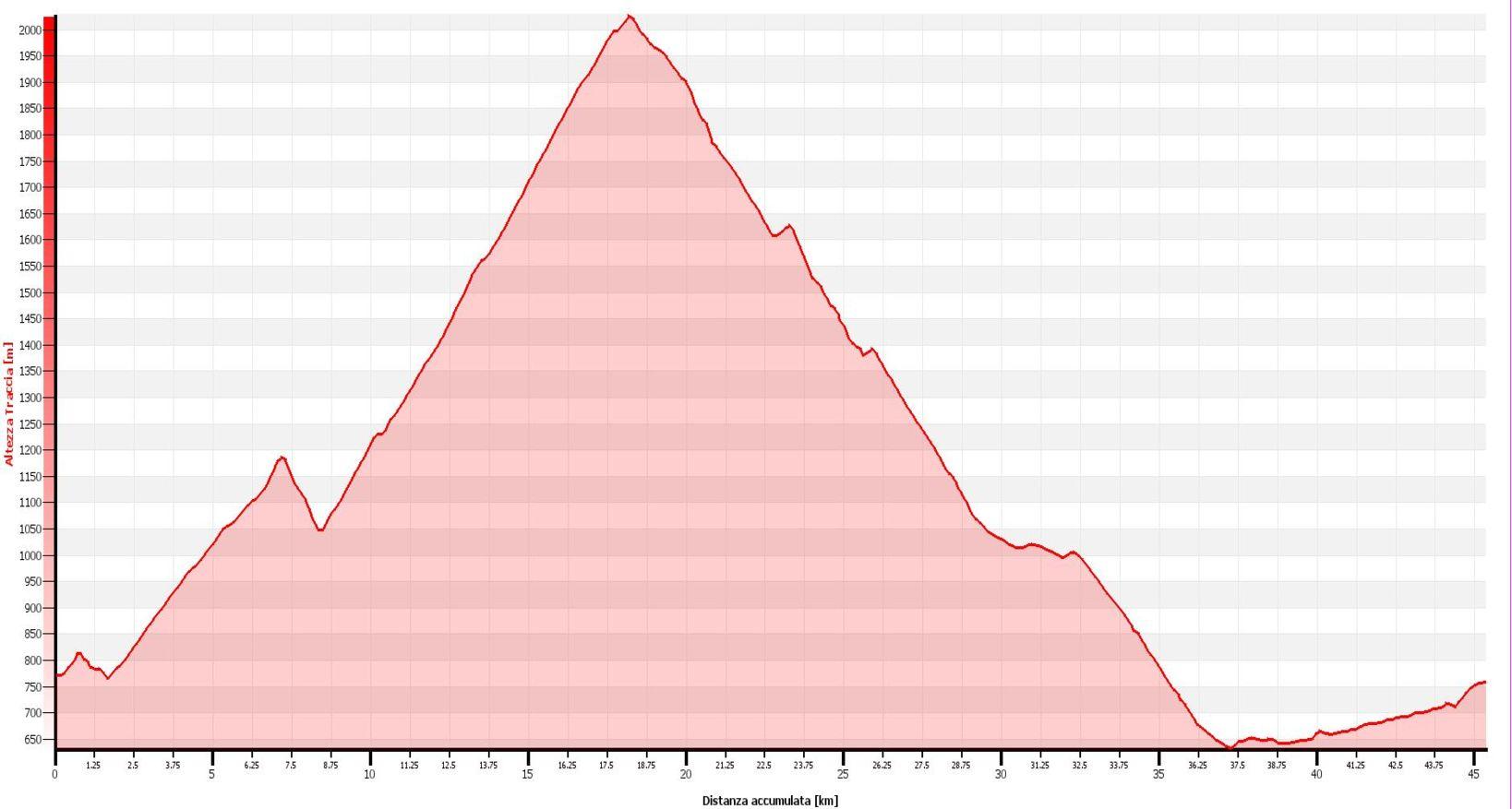 Alpe Foppascia Altimetrie