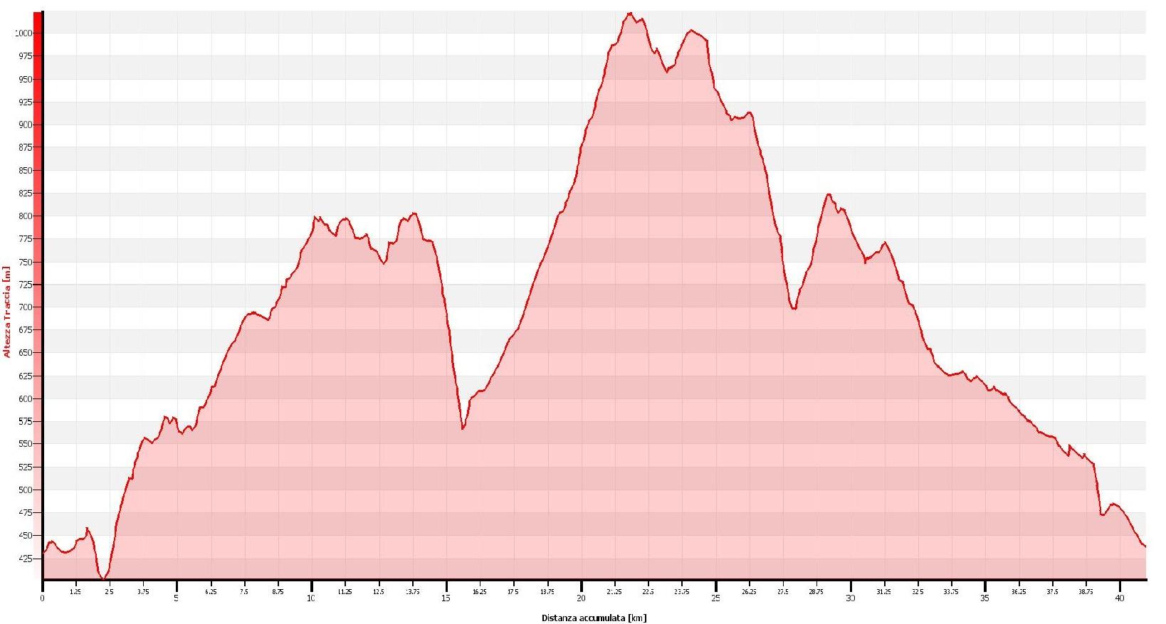 Anello del Monte del Falo percorrendo la dorsale dell'Alto Vergante Altimetrie