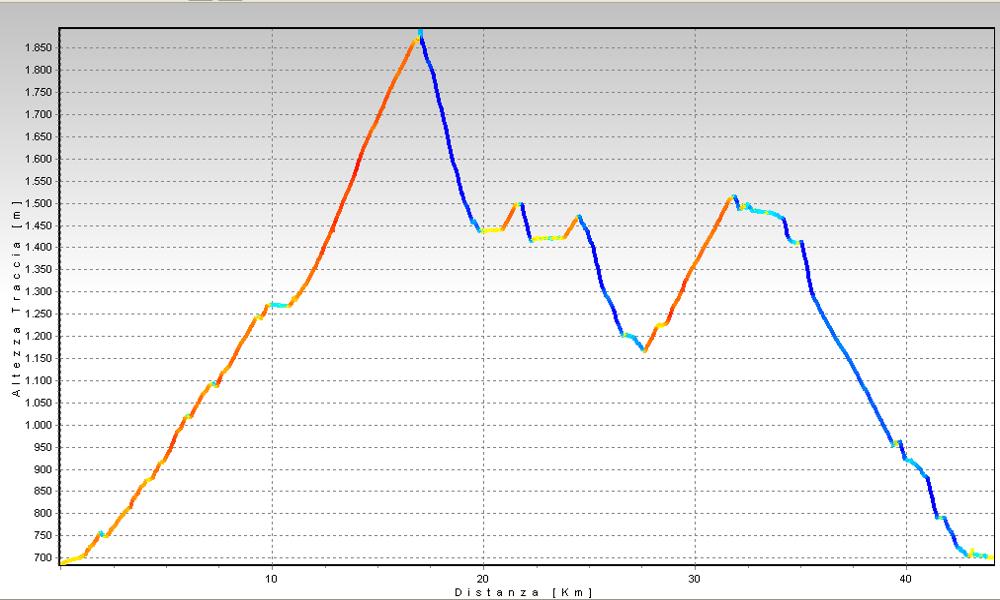 Brig - Rosswald Simplonrace Altimetrie
