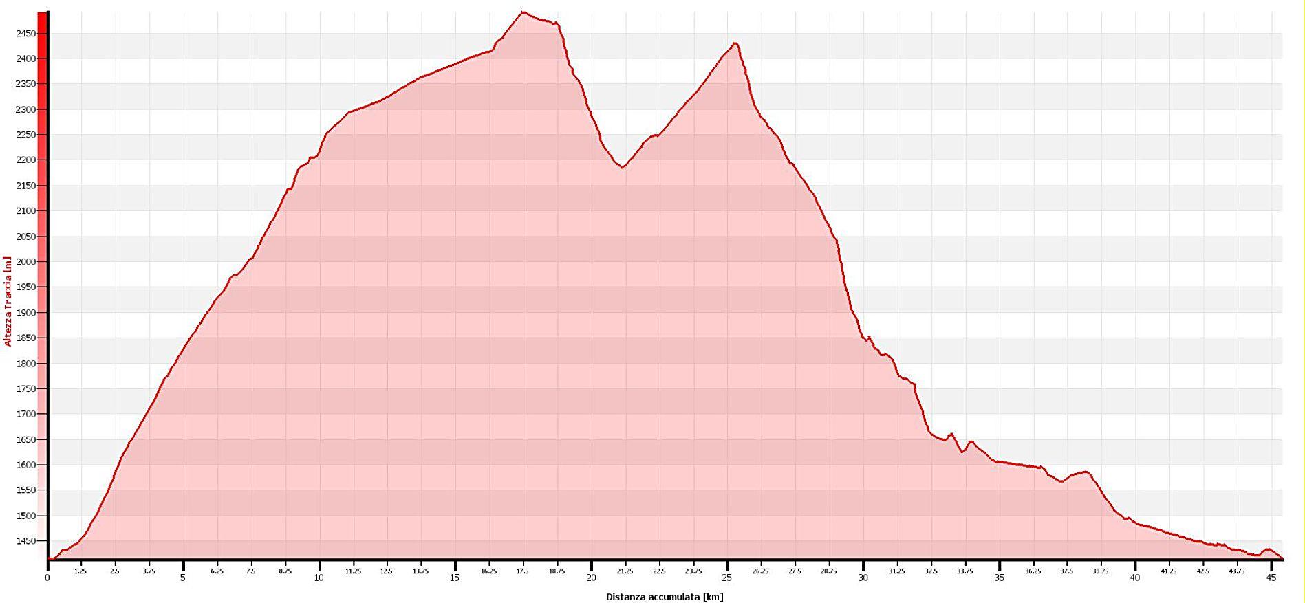 Col Granon-Cristol-Buffere Altimetrie