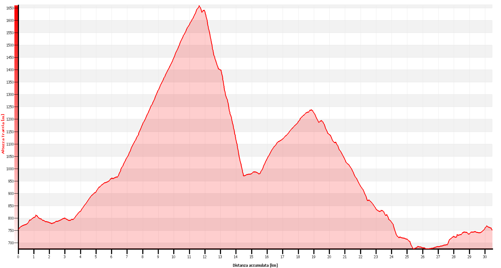 Colma Craveggia - Alpe Blitz Altimetrie