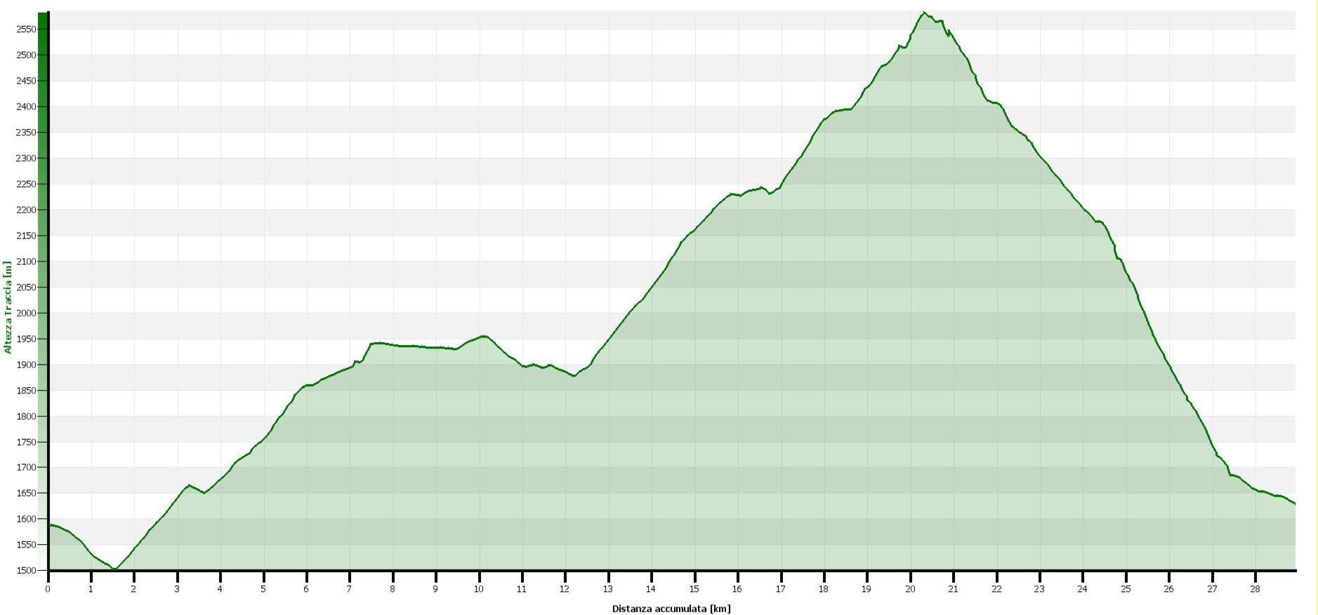 Giro del Monte Morion - Altimetrie