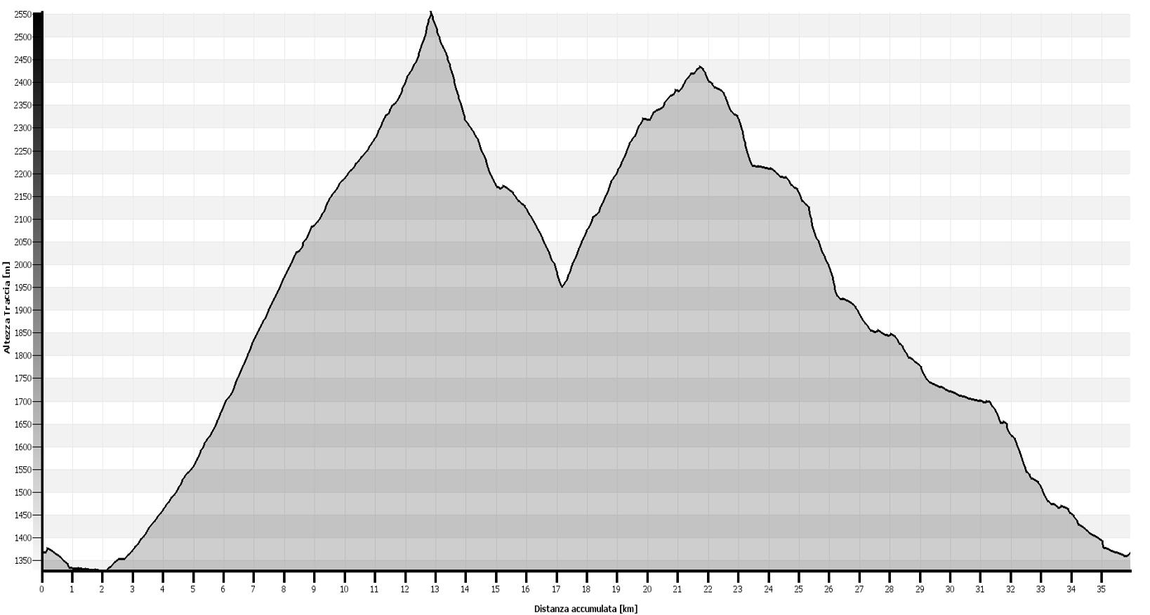 Colle della Rho - Colle Valle Stretta Altimetrie
