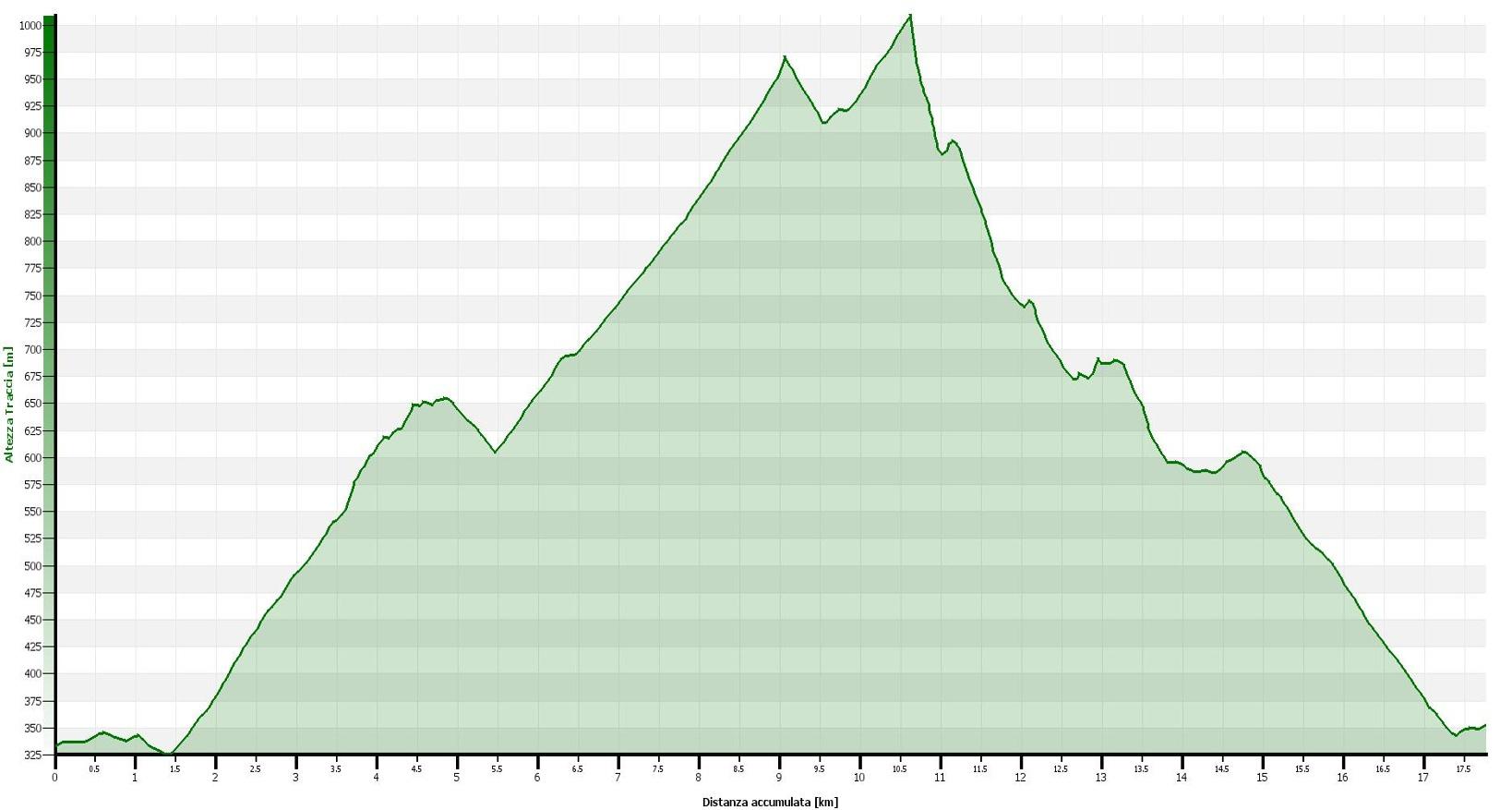 Le montagne fortificate - Monte Orsa e Monte Pravello Altimetrie