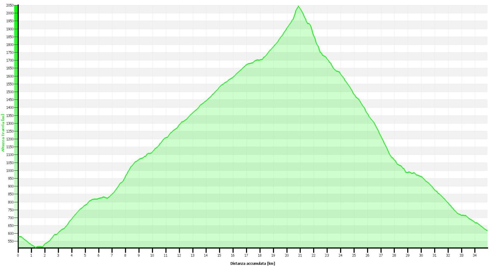 Passo San Jorio Altimetrie
