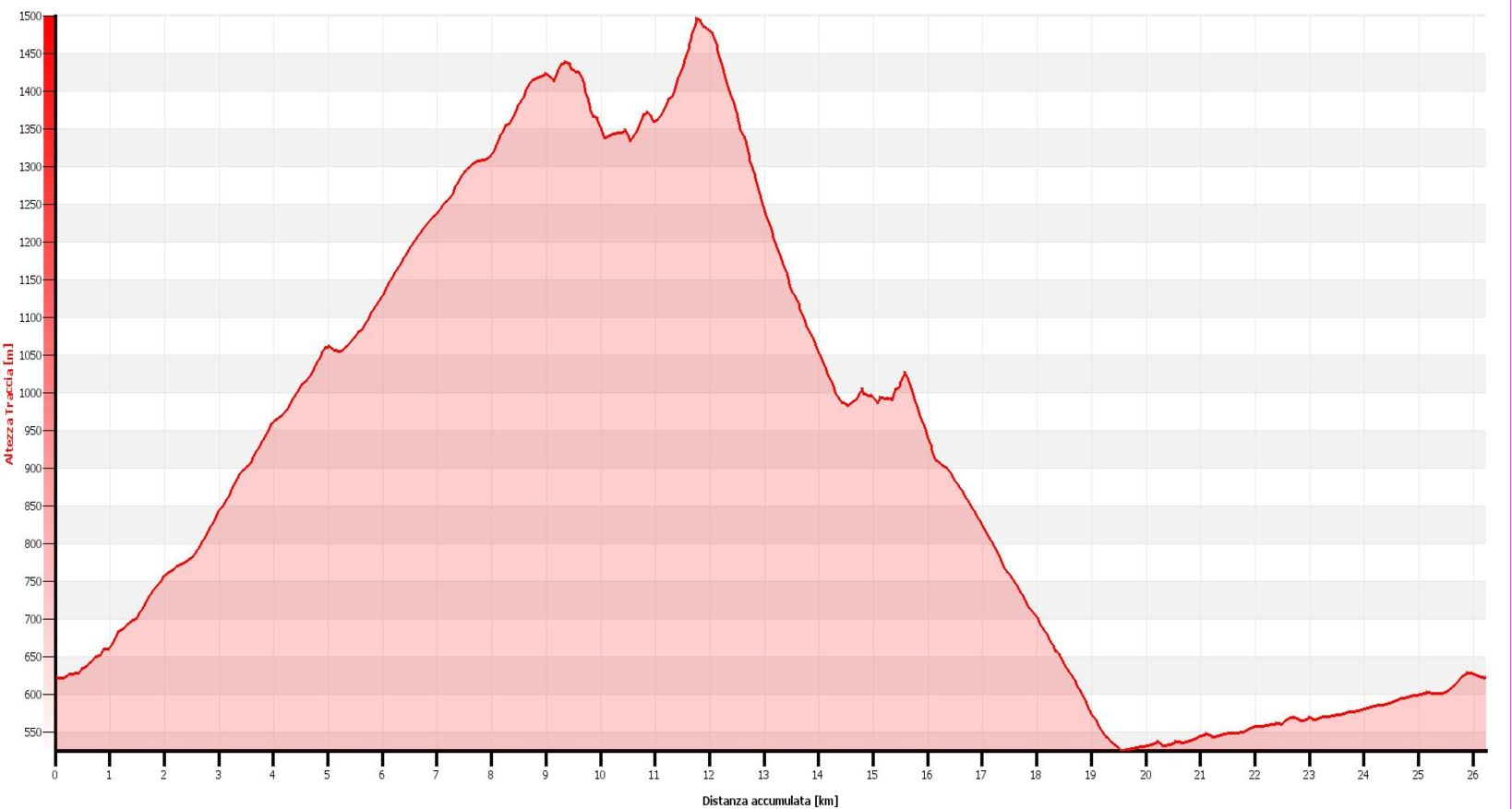 Pialeral - San Calimero Altimetrie