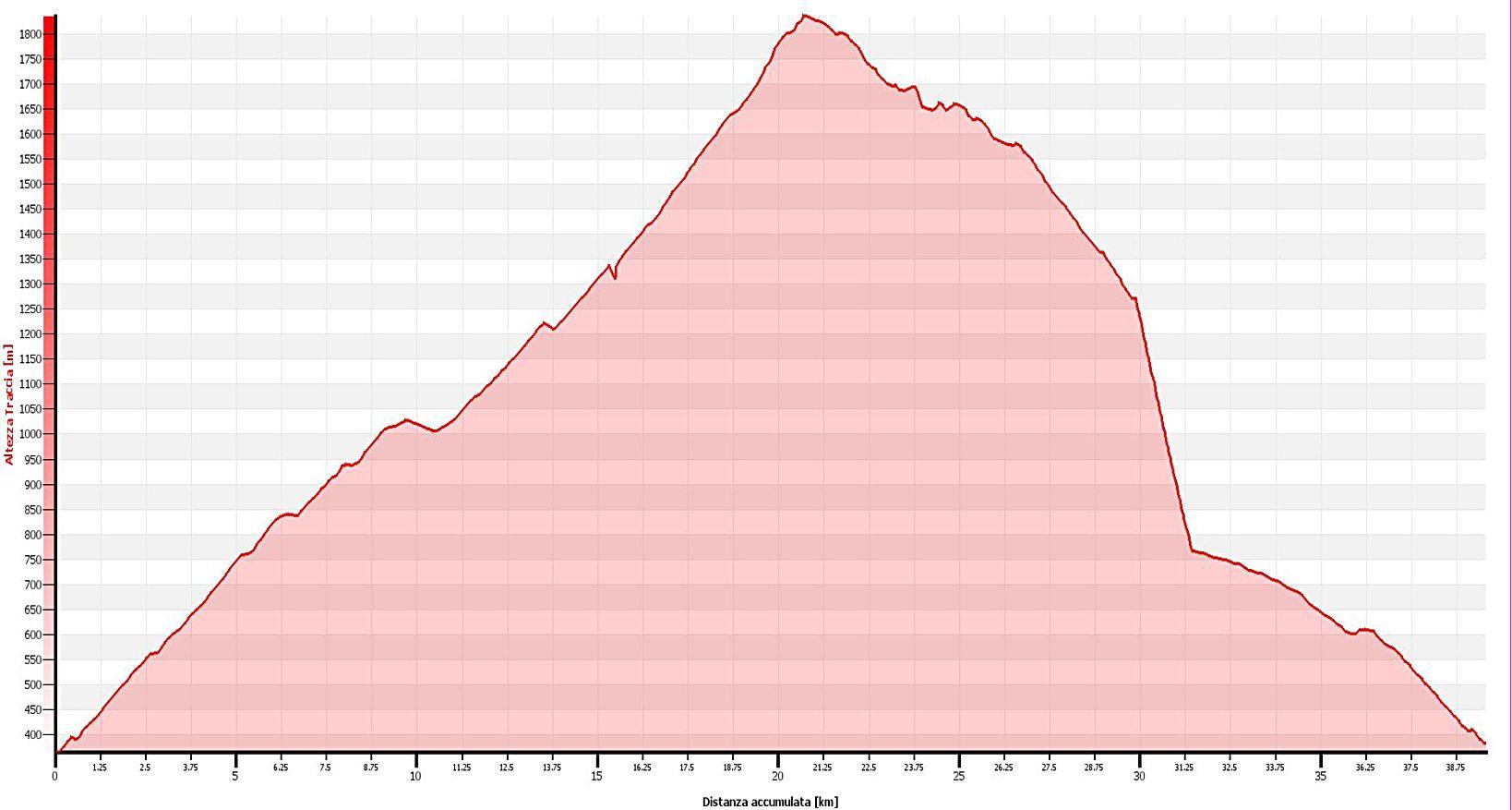 Tour della Valle Malvaglia Altimetrie