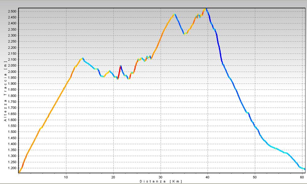 Traversata della Val Bedretto Altimetrie
