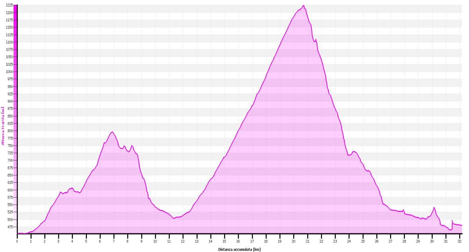 Alpe Piane di Cervarolo Altimetrie