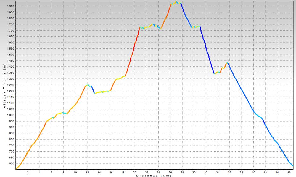 Alpe Veglia Altimetrie