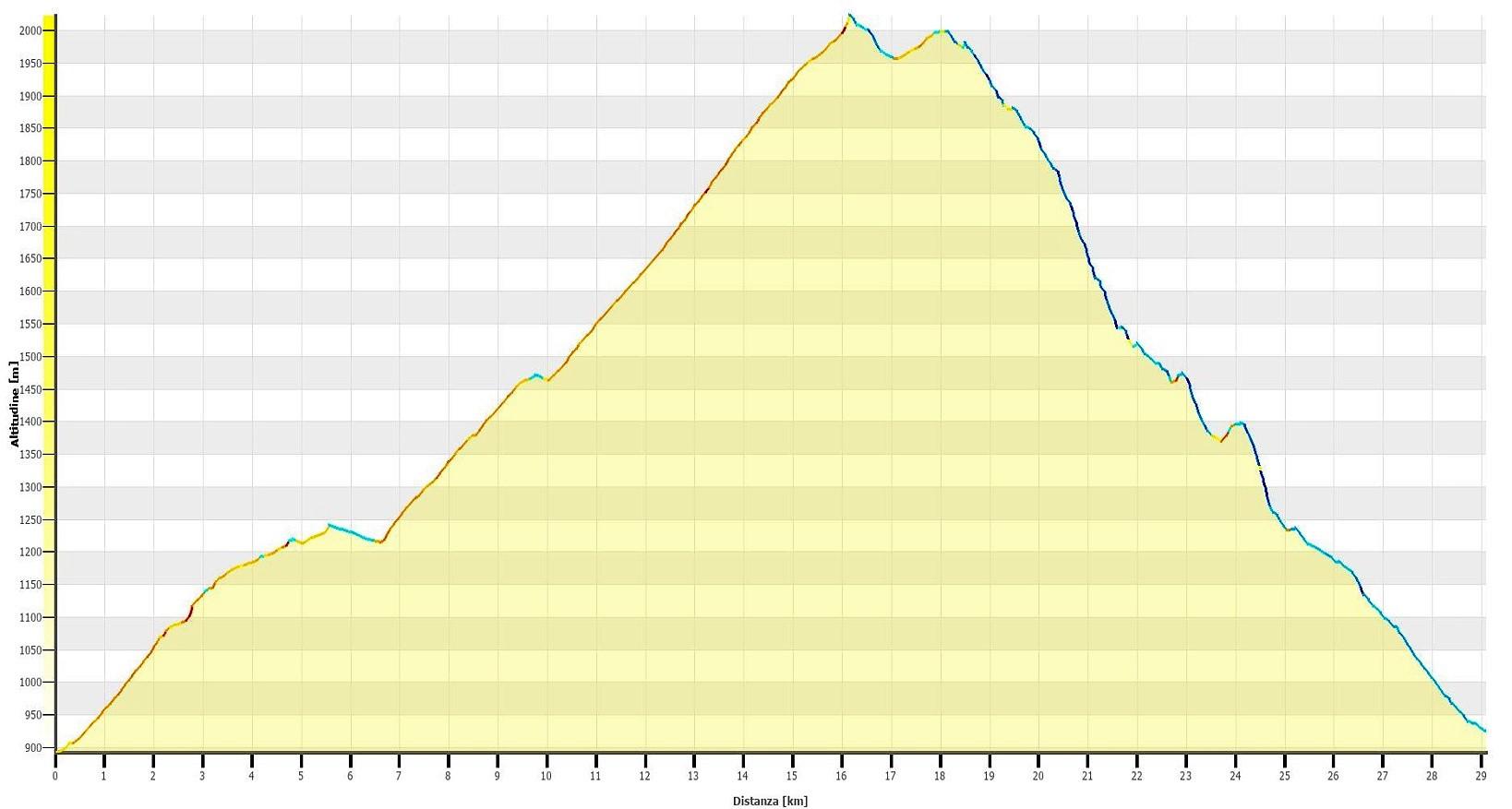 Alpe di Bovarina Altimetrie