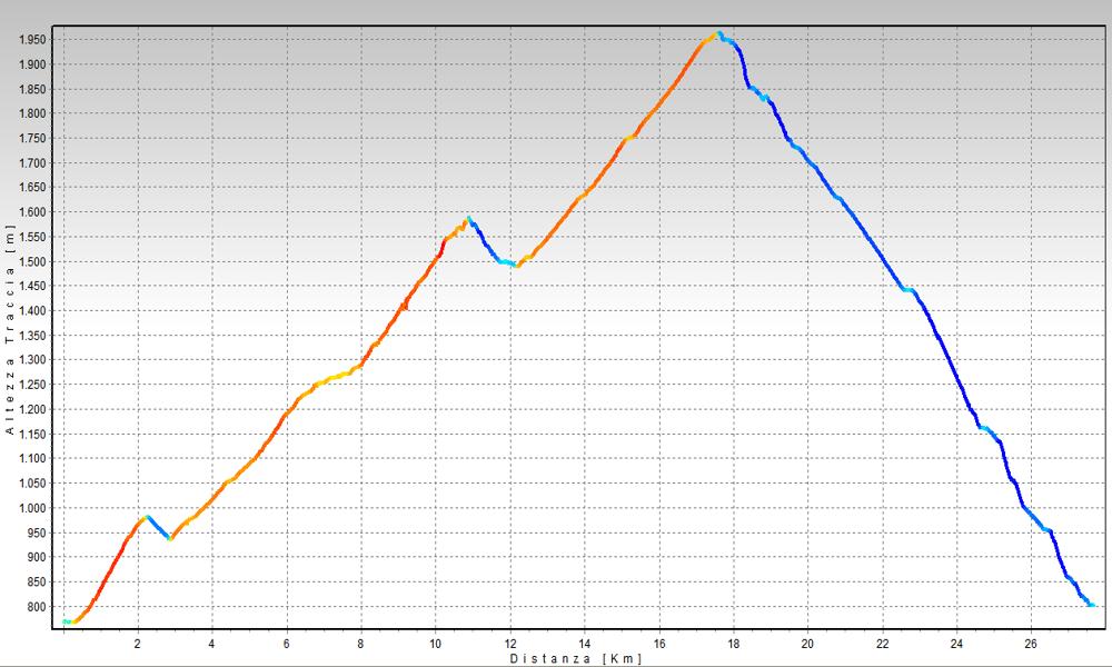 Alpe di Cari Altimetrie