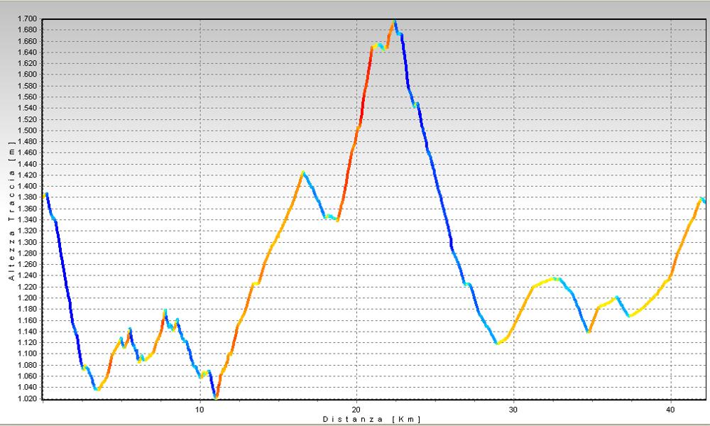 Alpe di Mera dall'Alta Valsessera Altimetrie