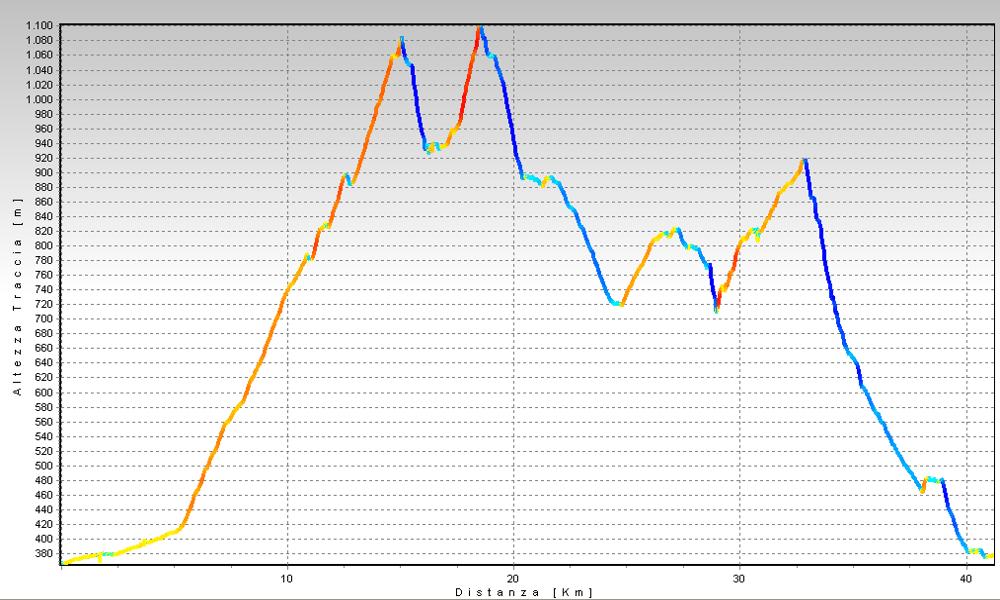 Anello della Valsesia, Monte Briasco - Monte Avigno Altimetrie
