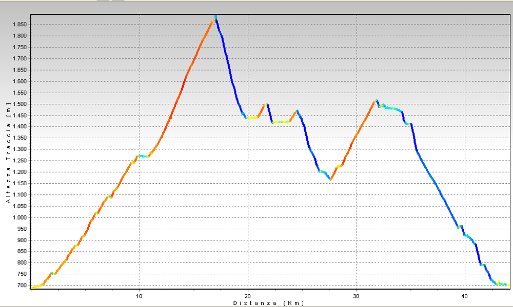 Brig - Rosswald, sulle tracce della Simplonrace Altimetrie
