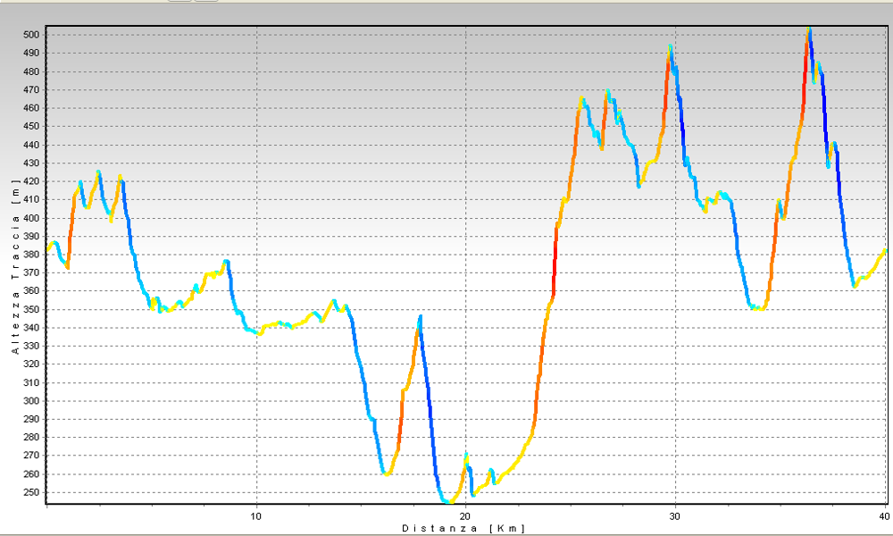 Contado del Seprio: interreg parte alta da Gaggiolo Altimetrie