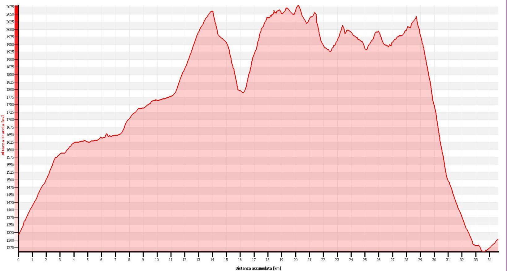 Giro dei tre Rifugi della Val Ferret Altimetrie