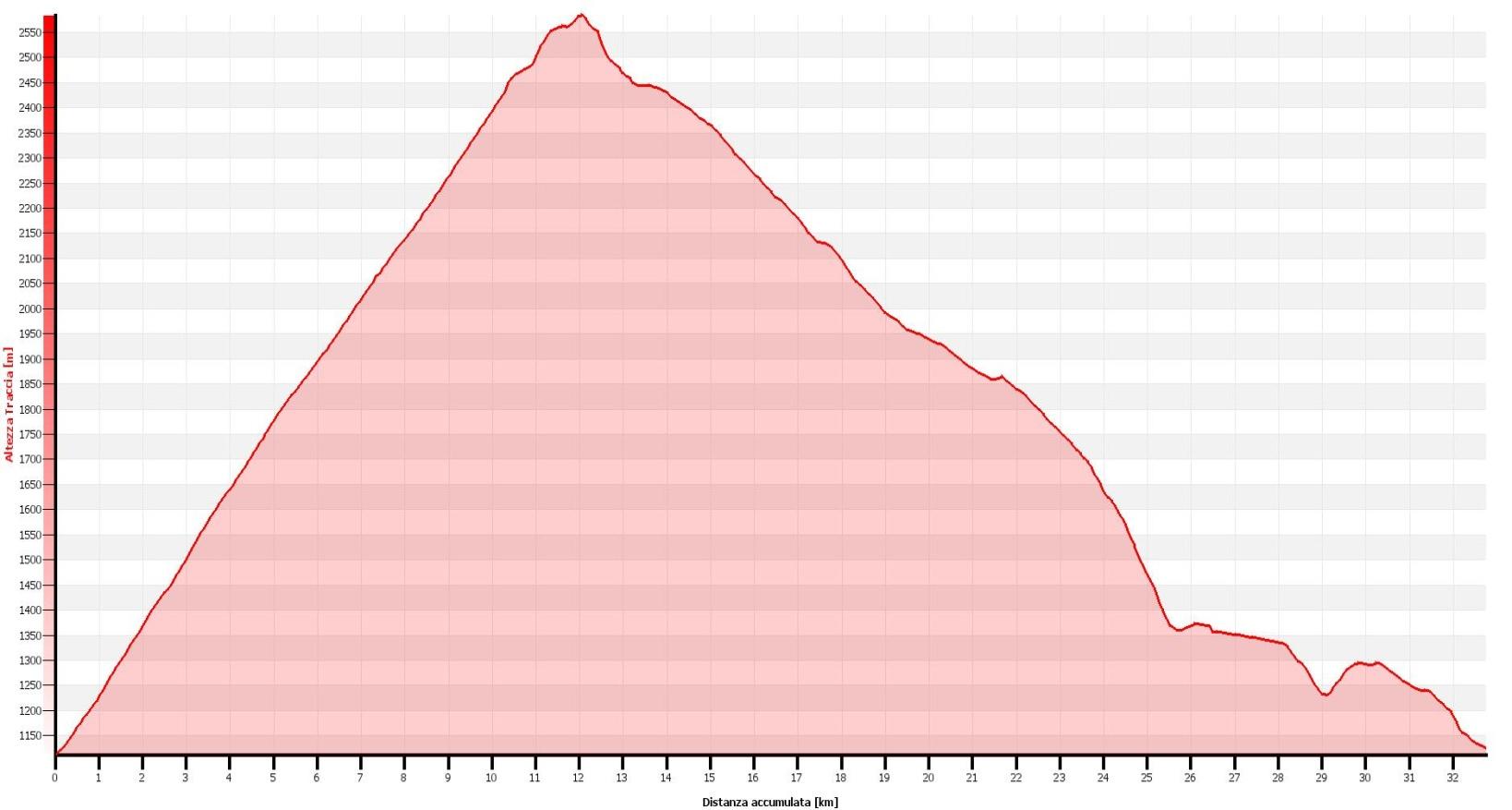 Monte Breithorn Altimetrie
