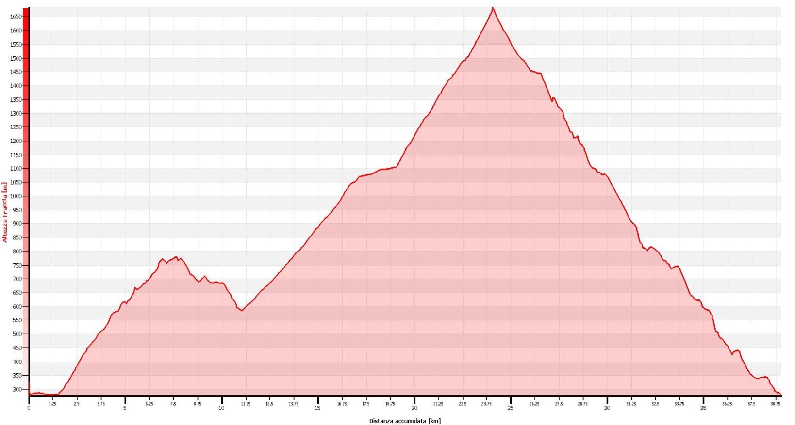 Monte Legnoncino Altimetrie