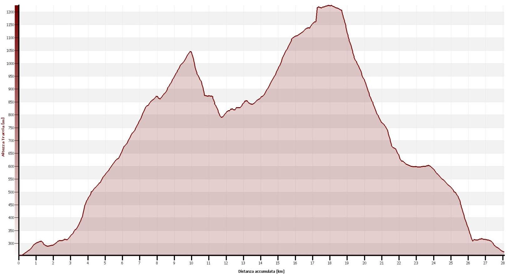 Monte Todun  Altimetrie