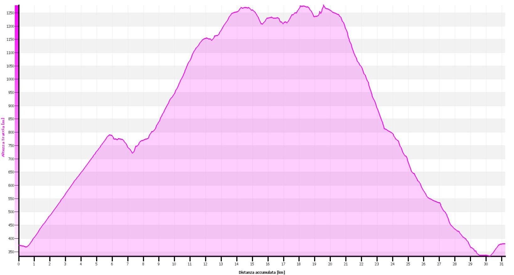 Omegna Alpe Camasca Alpe Sacchi Altimetrie