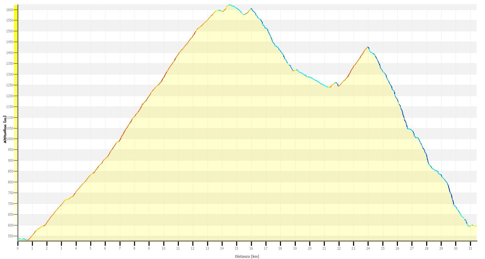 Monte Bar Up and Down Altimetrie