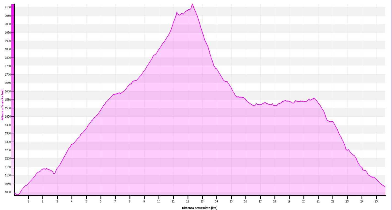 Monte Gazzirola salita dalla Val Cavargna - Altimetrie