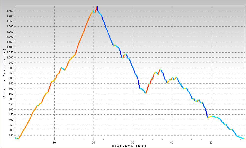 Monte Mottarone: Stresa - Arona Altimetrie