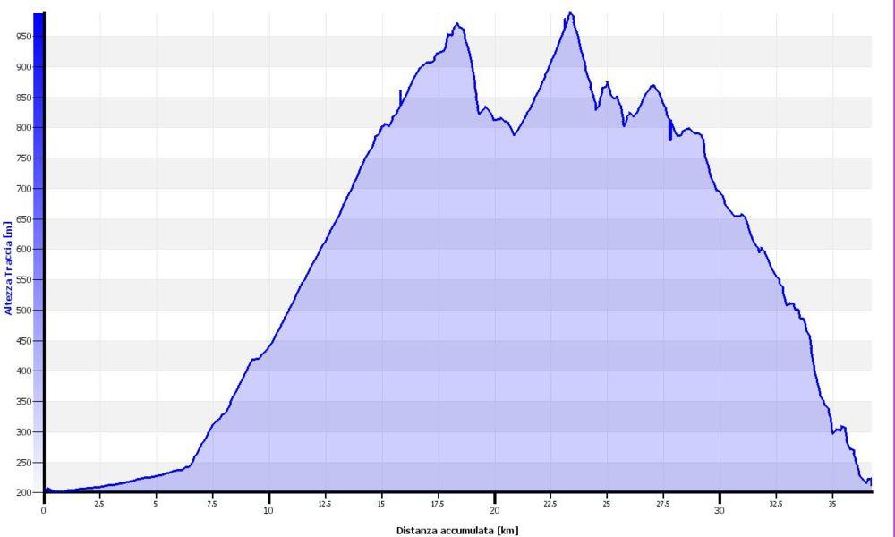 Monte Sette Termini - Monte La Nave Altimetrie