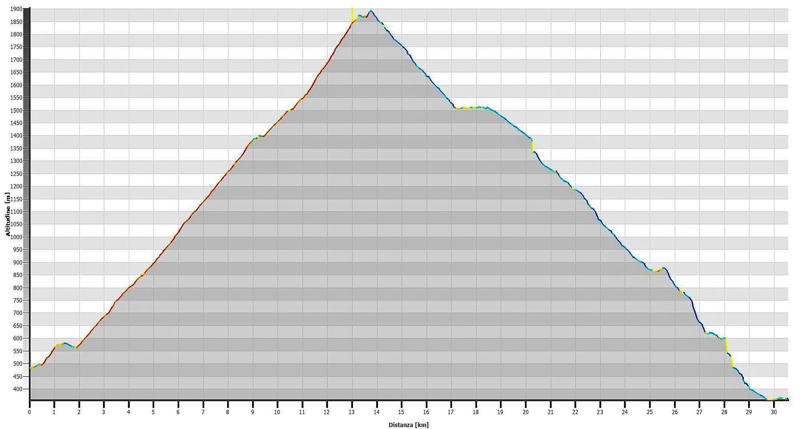 Monte Tamaro supertrail Altimetrie