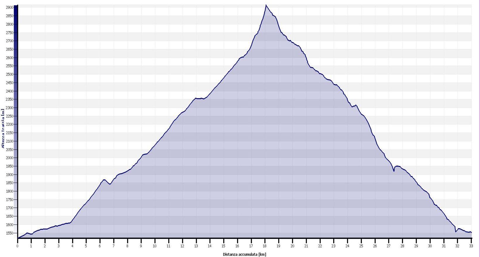Passo Invergneux - Altimetrie