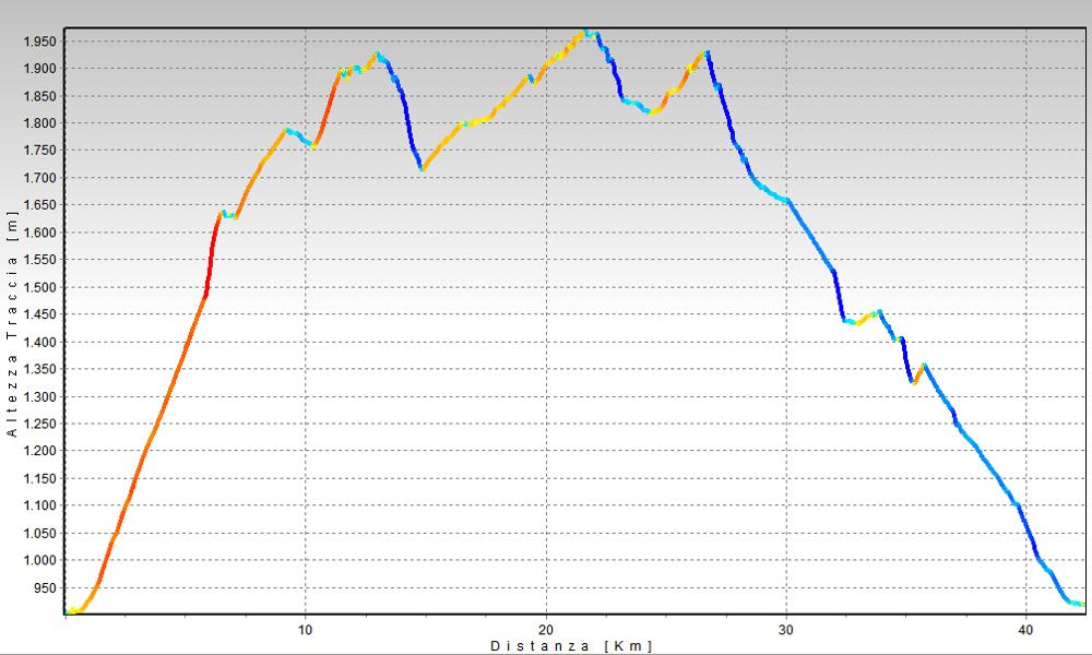 Passo del Lucomagno Altimetrie