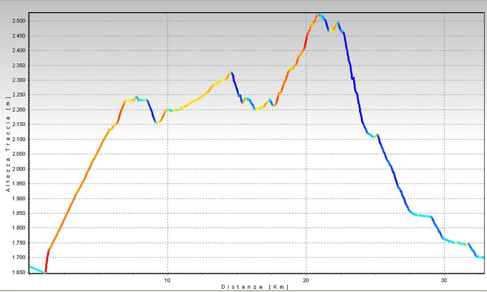 Riale - Passo del Gries Altimetrie