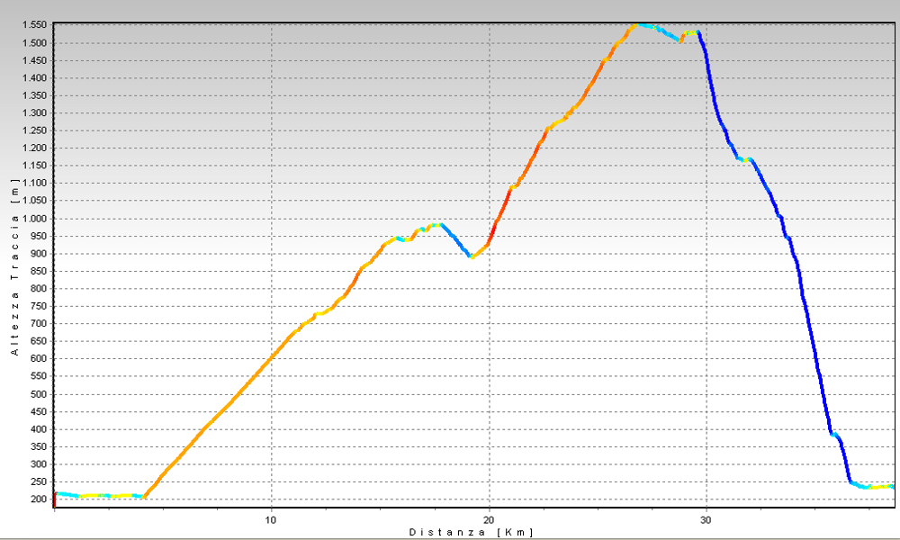 Alpe Giumello Altimetrie