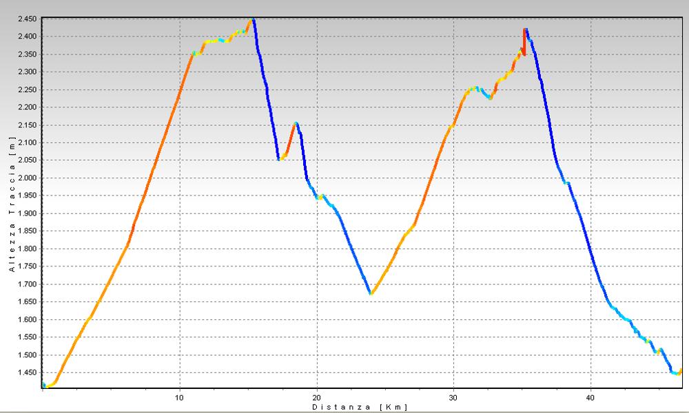 Andermatt - Maighelspass Altimetrie