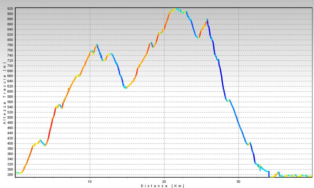 Giro del basso Malcantone Altimetrie
