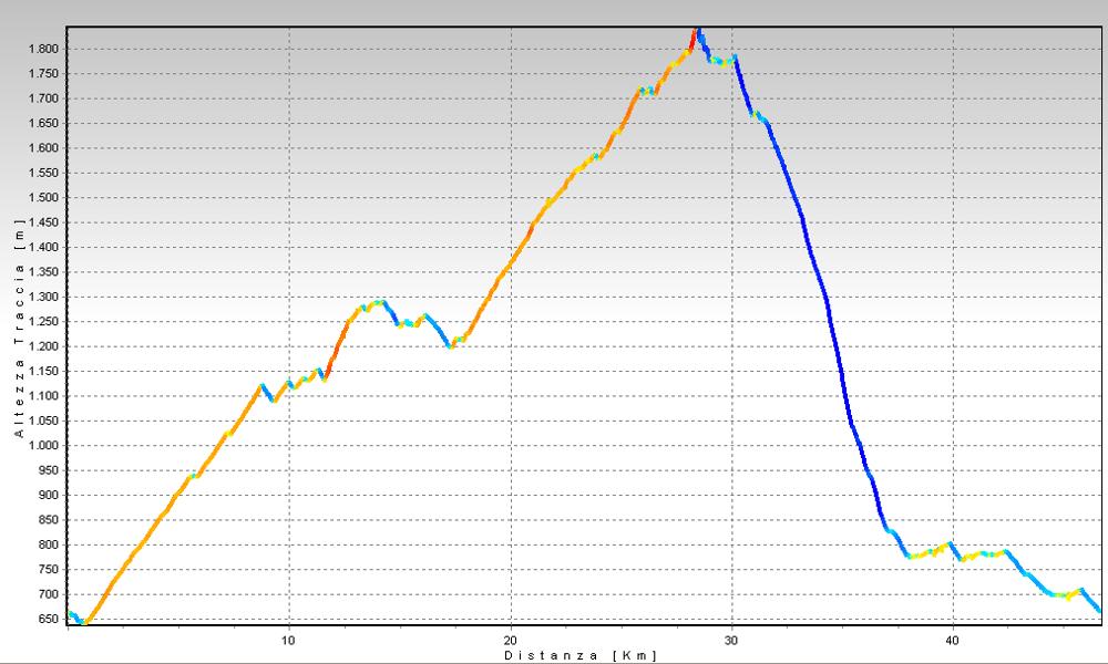 Piani di Artavaggio - Piani di Bobbio - Altimetrie